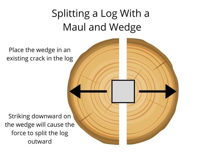 Splitting a log with a Maul