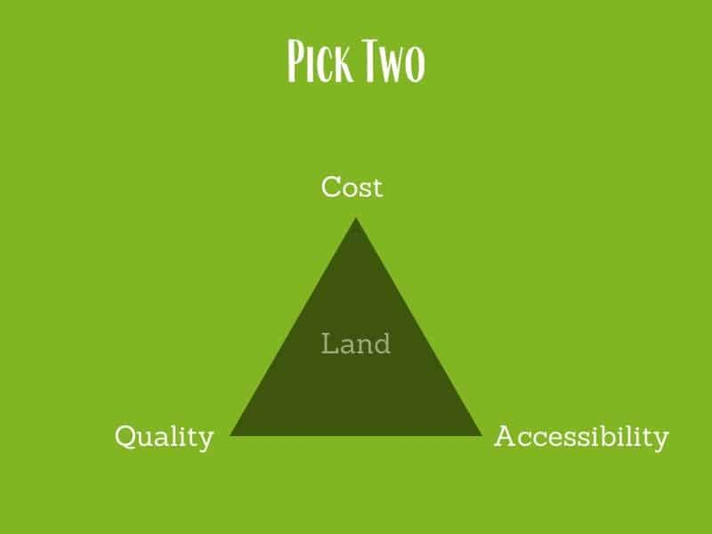 pick two, cost, quality, or accessibility of homesteading land