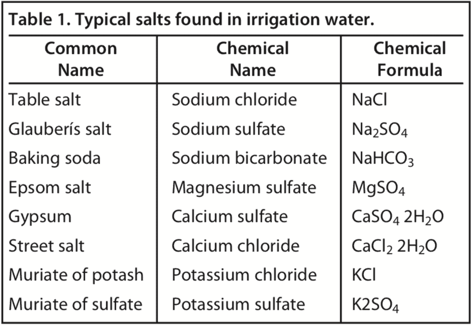 table of the typical salts found in irrigation water