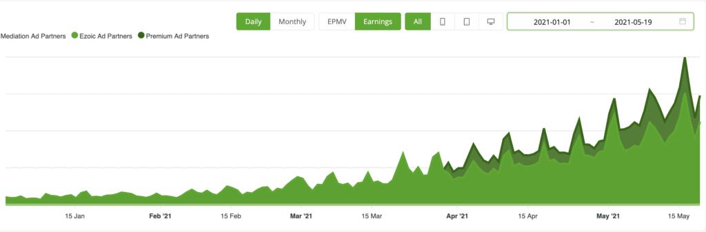 screenshot of ad earnings